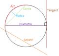 Línies relacionades amb la circumferència.PNG