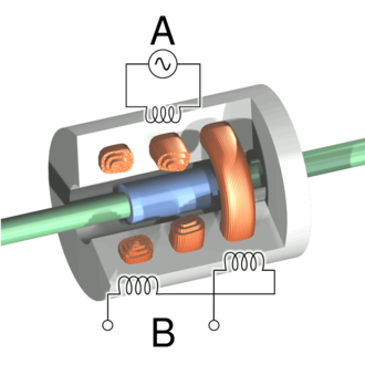 Linear variable differential transformer - Cutaway view of an LVDT. Current is driven through the primary coil at A, causing an induction current to be generated through the secondary coils at B.