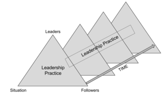 Distributed leadership - This is a diagram to understand how leadership practice is stretched across leaders, followers, the situation, and time.