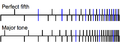 Line up of harmonics for PU with P5 and with M2.png