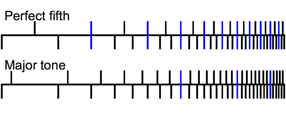 Line up of harmonics for PU with P5 and with M2
