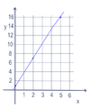 Linear equation for y=3x+1.png