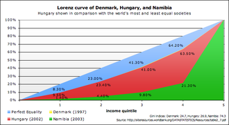 Lorenz curve - A practical example of a Lorenz curve: the Lorenz curves of Denmark, Hungary, and Namibia
