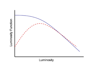Malmquist bias - The dashed red line is an example luminosity function when the Malmquist bias is not corrected for. The more numerous low luminosity objects are underrepresented because of the apparent magnitude limit of the survey. The solid blue line is the properly corrected luminosity function using the volume-weighted correction method.