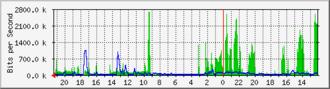 Multi Router Traffic Grapher - A sample MRTG bandwidth graph.