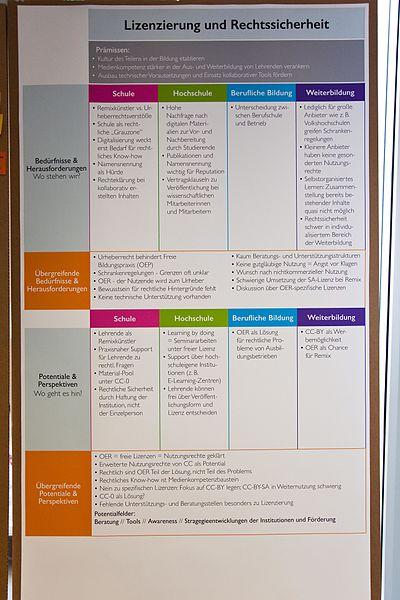 File:Mapping OER Fachtagung Matrix Lizenzierung und Rechtssicherheit.jpg