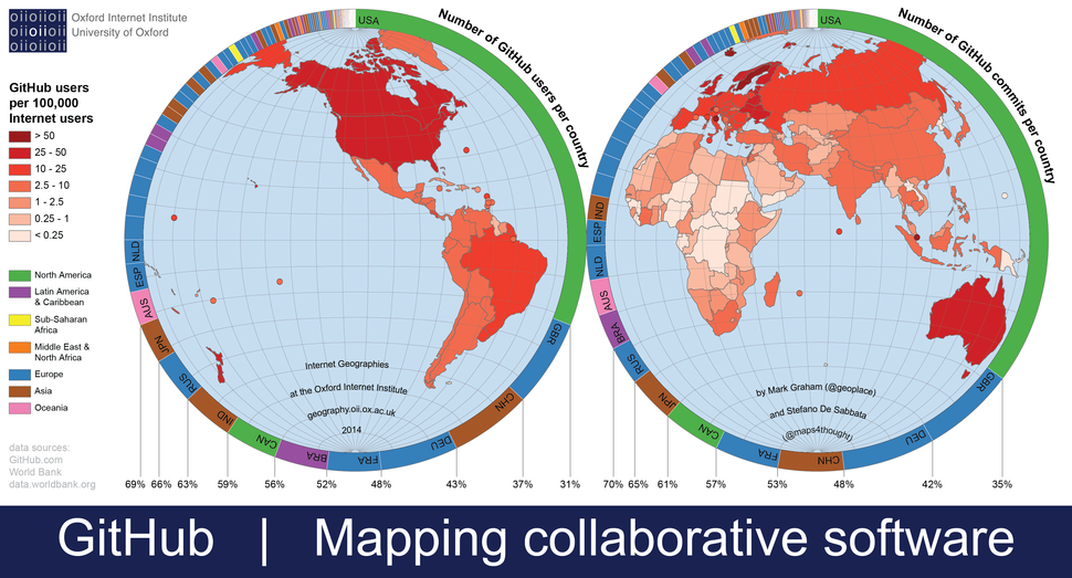 Mapping collaborative software on GitHub
