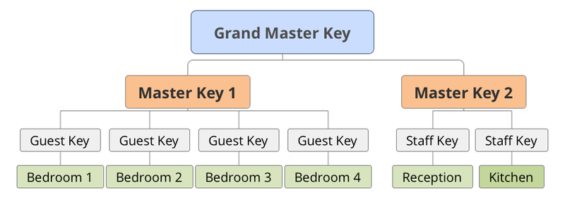 File Master Key System In A Hotel Png Wikimedia Commons