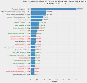 Most Popular Wikipedia Articles of the Week (April 28 to May 4, 2019).png