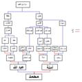 Muhammad familytree1.png