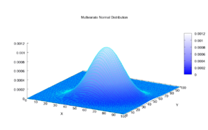 Multivariate normal distribution - Bivariate normal joint density