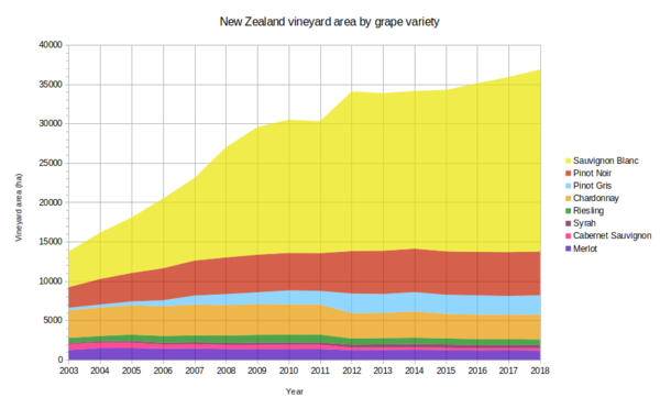 Sauvignon Blanc has driven the growth in New Zealand's vineyard area.