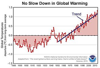 National Centers for Environmental Information - The graph from a study by NCEI