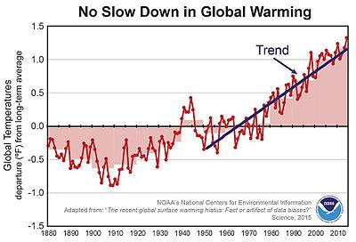 4 June: New temperature data suggests that global warming has not slowed. No-slow-down-in-global-warming-NOAA.jpg