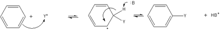 Electrophilic aromatic substitution of benzene