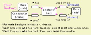 Object-role modeling