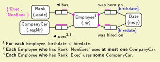 Object-role modeling - example of an ORM2 diagram