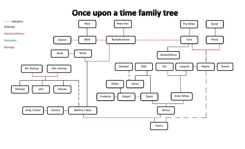 File:Once upon a time family tree.pdf u2014 Wikimedia Commons