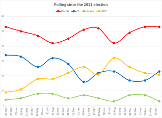 Prince Edward Island general election, 2015 - Voting intentions since the 2011 election.