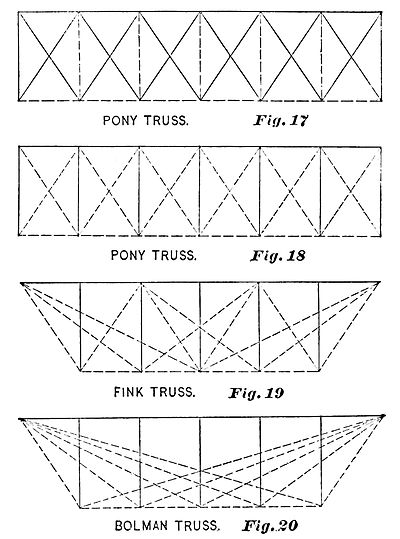 PSM V36 D485 Pony fink and bolman bridge trusses.jpg
