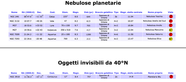 Planetary nebulae table 40°N it.png