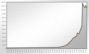 Population Statistics Siegen