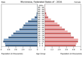 Population pyramid of the Federated States of Micronesia 2016.png
