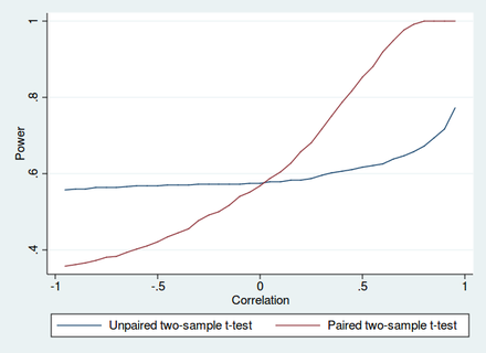 Power of unpaired and paired two-sample t-tests as a function of the correlation. The simulated random numbers originate from a bivariate normal distribution with a variance of 1 and a deviation of the expected value of 0.4. The significance level is 5% and the number of cases is 60. Power of t-tests.png