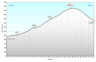 Profil Albulapass.png