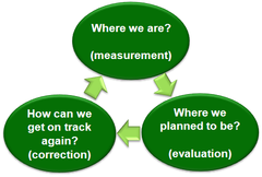 evaluate the role and importance of investment appraisal The evaluation of learning and development in the workplace:  the role of training needs analysis  return on investment.
