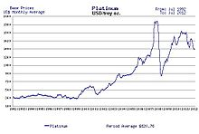 Average Price Of Platinum From 1992 To 2017 In Us Per Troy Ounce 20 G