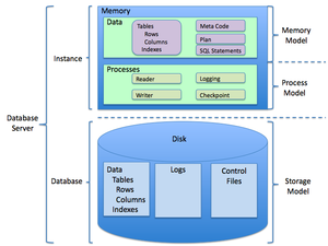 Relational database management system - The general structure of a relational database.