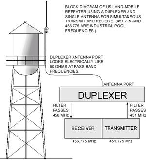 Radio repeater - Image: Repeater duplexer