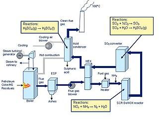 SNOX process - Image: SNOX flow diagram
