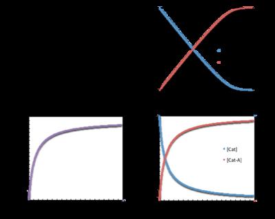 Reaction progress kinetic analysis - Wikipedia