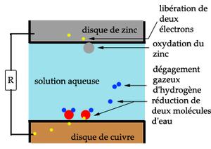 La Pile De Volta Le Zinc Lanode Est Consomm En Librant Des Lectrons Qui Alimentent Circuit Lectrique