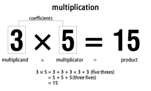 Multiplication.