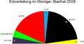 Sitzverteilung Stadtrat Merzig 2009.png