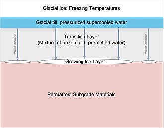 Ice segregation -  Ice lens growing within glacial till and bedrock beneath glacial ice.