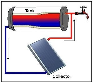 Thermosiphon - Thermosyphon circulation in a simple solar water heater