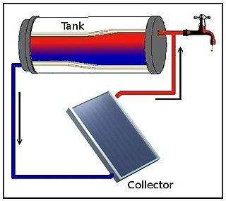 method of passive heat exchange