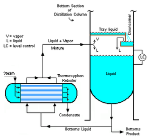 Cryogenic Process In Natural Gas Processing