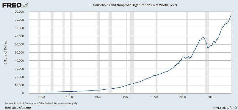 Total Net Worth - Balance Sheet of Households and Nonprofit Organizations 1949-2012.jpg