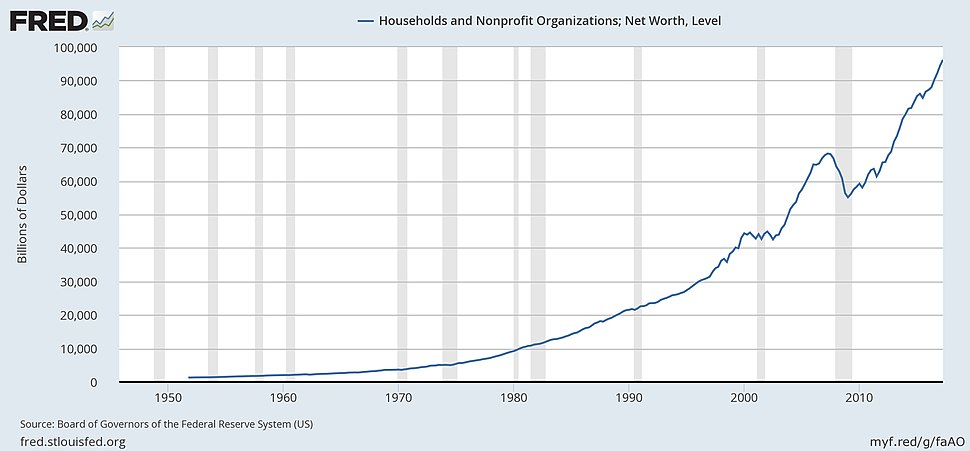 Total Net Worth - Balance Sheet of Households and Nonprofit Organizations 1949-2012