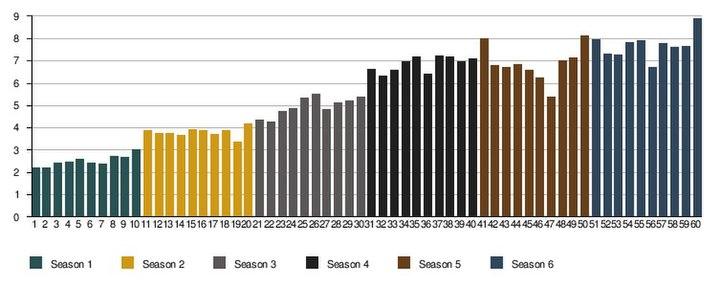 A Trónok harca első hat évadának epizódonkénti nézőszámai