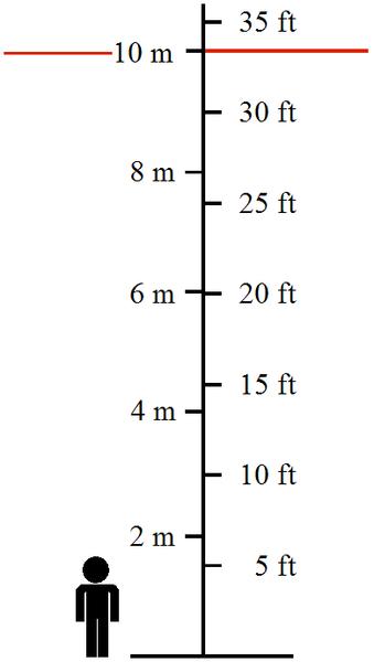 Fichier:Tsunami size scale 26Dec2004.png