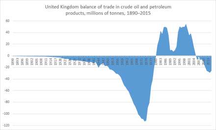 UK trade balance in crude oil and petroleum from 1890 until 2015. After 25 years of net exports, the UK became a net importer of oil in 2005.