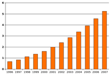 Bar chart versus time. The graph rises steadily from 1996 to 2007, from about 0.7 to about 5.3. The trend curves slightly upward.