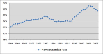 Homeownership in the United States.