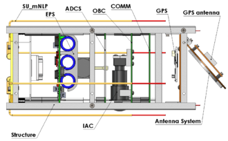 UPSat - UPSat Subsystems diagram